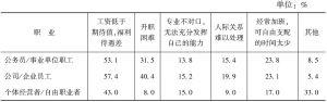 表2-3-11 对现在工作不满意的原因——职业差异