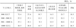 表2-3-12 对现在工作不满意的原因——个人月收入差异