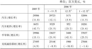 表9 韩国主要产品出口情况一览表