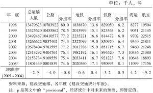 表34 各类交通方式运输旅客分担率:1998~2005年