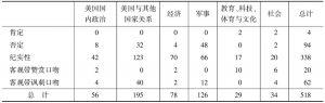 表3 报道主题和报道态度篇数分布