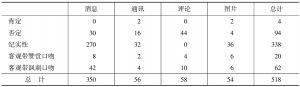 表4 报道类型和报道态度篇数分布