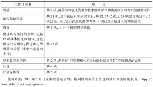 表3-6 工作日程Ⅱ中的快速启动计划