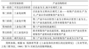 表2-2 钱纳里标准产业结构