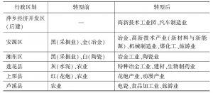 表7-2 萍乡市转型后产业与转型前产业对比