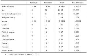 Table 1 Descriptive Statistics