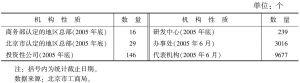 表1-7 跨国公司驻京机构数量