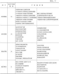 表3-3 跨国公司地区总部区位选择因子表