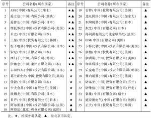 表4-1 在京认定为跨国公司地区总部的公司名单