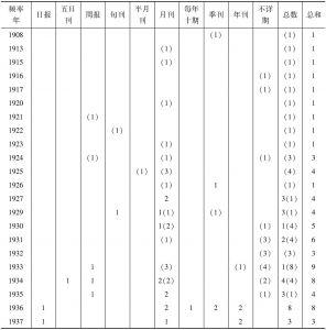 表4 伊斯兰教报刊的发行时间和频率
