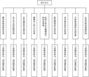 图1 测评体系