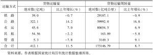 表2 2012年各种运输方式运输量、周转量及其增长率