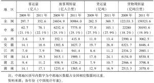 表6 中部地区客运量和货运量情况一览
