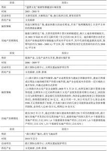 表1 曲江文化产业发展历程