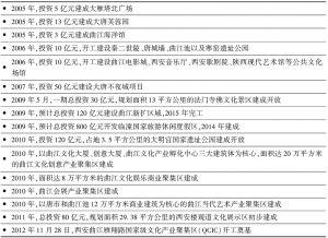 表2 曲江文化产业生态景观建设