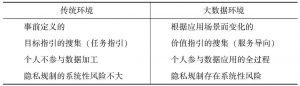 表3-1 大数据环境与传统环境下个人数据应用模式比较