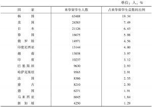 表14 2012年来华留学生国别分布