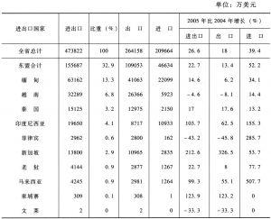 表3-4 2005年云南与东南亚分国别贸易总值表