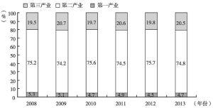 图1 2008~2013年济源三次产业结构