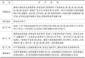 表1-1 滇藏川毗连地区主要矿产资源概况