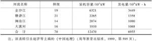 表1-2 主要河流的水能梯级开发