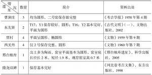 表1-3 邢台商代遗址发现陶窑数量统计表