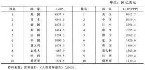 表9-8 2000年GDP排名前10名的国家