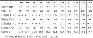 表4-13 2000~2010年土库曼斯坦石油产量、消费量及出口情况