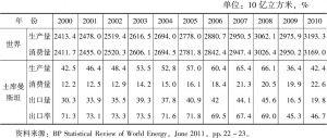 表4-14 2000~2010年土库曼斯坦天然气生产、消费、出口情况