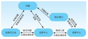 图3 网格化城市管理的工作流程