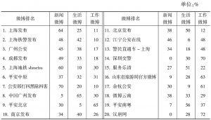 表8-2 排名前二十的政务微博及类型分布