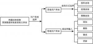 图4-3 系统运行结构