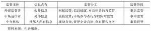 表3 场外交易市场不同监管主体信息特征与监管分工