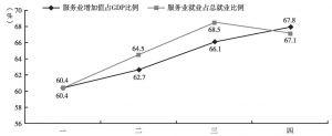 图2-3 对外投资一至四阶段起始年份服务业比例