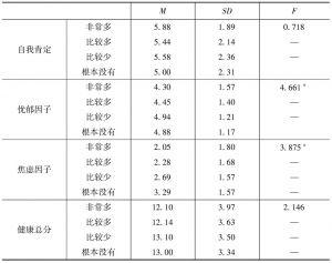 表6 遭遇不公平待遇不同频率的被试在心理健康水平上的差异