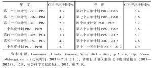 表1 印度各个计划时期国民生产总值的年平均增长率