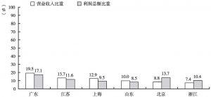 图4 2012年全国文化企业营业收入和利润总额中6个省份所占比重