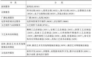 表3 文化内容生产企业所属的中类和小类