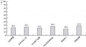 图9 2012年文化内容生产企业在全国文化企业主要经济指标中所占比重
