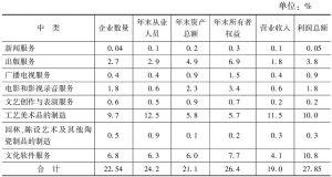 表4 2012年各中类文化内容生产企业主要经济指标占全国文化企业的比重