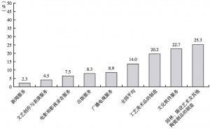 图10 2012年各中类文化内容生产企业的平均净资产收益率