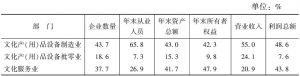 表6 2012年各部门文化企业所占全国文化企业主要经济指标的比重