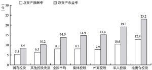 图12 2012年各种控股类型文化企业的平均总资产报酬率和净资产收益率
