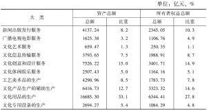 表2 2012年各大类文化企业年末资产及其在全国文化企业中所占比重