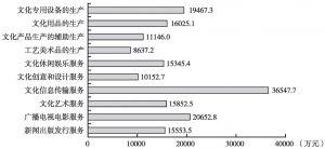 图5 2012年各大类文化企业户均年末资产总额