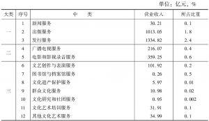 表4 2012年各中类文化企业的营业收入及其所占比重
