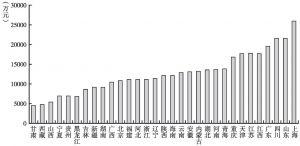 图9 2012年各省份文化企业户均营业收入