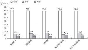 图11 2012年东、中、西部在全国文化企业主要经济指标中所占比重