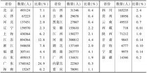 表6 2012年各省份文化企业年末从业人员数量及占全国总计的比重