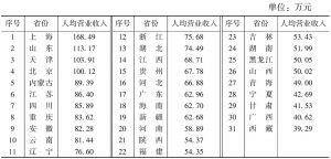 表8 2012年各省份文化企业人均营业收入